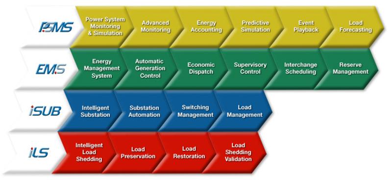 ETAP - Anergy Engineering Pte Ltd